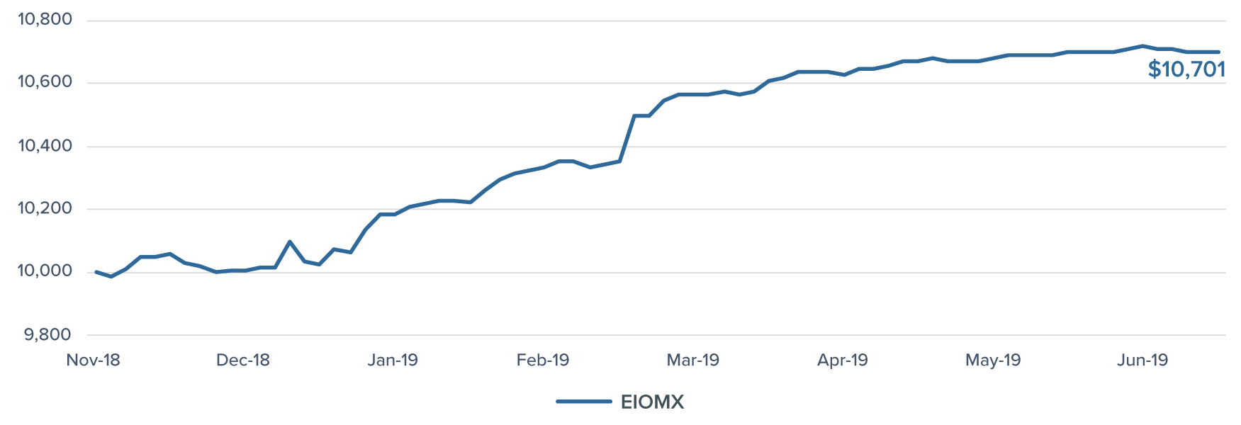 growthof10K_EIOMX_July