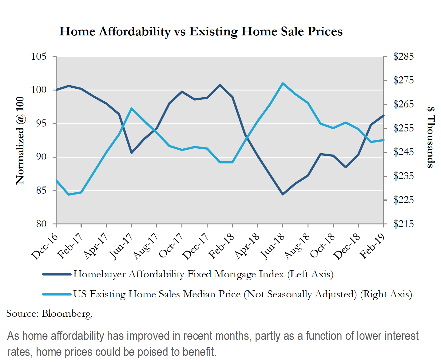 Home Affordability vs Existing Home Sale Prices