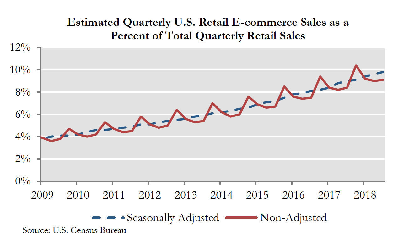 Estimated Quarterly U.S. Retail E commerce Sales as a Percent of Total Quarterly Retail Sales