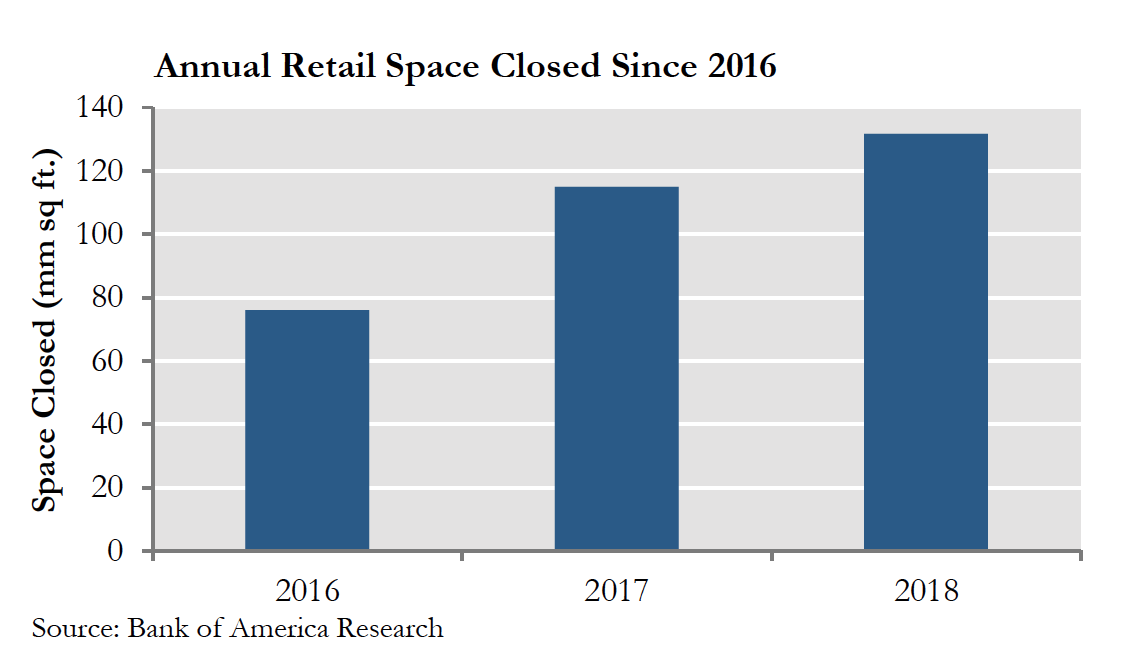 Annual Retail Space Closed Since 2016