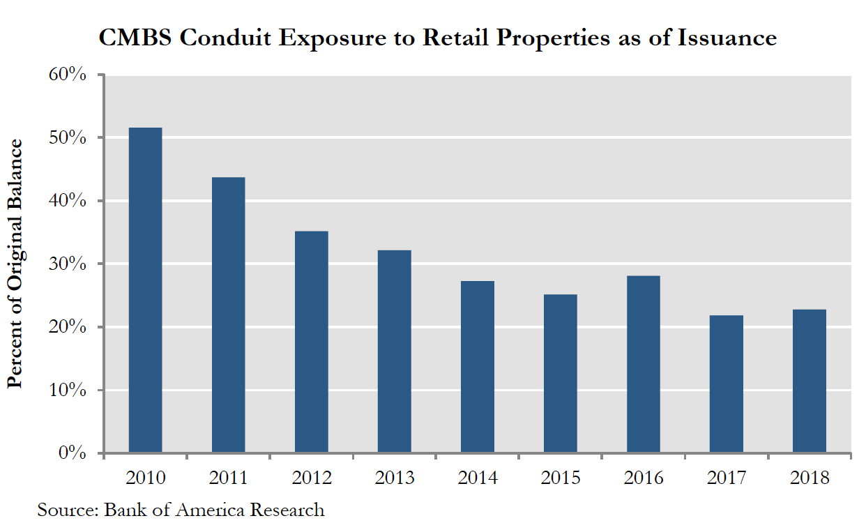 CMBS Conduit Exposure to Retail Properties as of Issuance