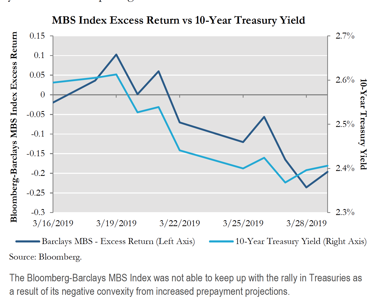 MBS Index Excess Return vs 10 Year Treasury Yield